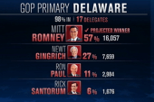 Gingrich fails in Delaware
