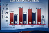 Obama to be first incumbent outspent by...
