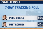 Obama regaining ground after Romney debate...