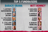 Party differences visible in donation list