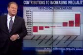 Capital gains tax cuts equals income...