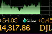 Dow continues to climb to new heights