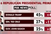 Trump still preferred but voters less certain