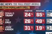 Poll: 2016 frontrunners deeply unpopular