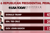 Trump GOP favorite nationally: poll shows