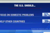 Poll: Americans want US to reduce global role