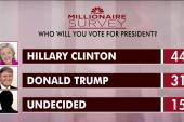 Millionaires favor Clinton over Trump: poll