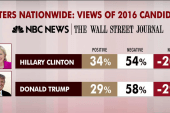 Trump, Clinton most unpopular candidates ever
