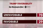 Trump's unfavorability rises to high number