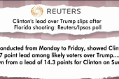 Clinton's lead slips after Orlando