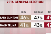 Clinton leads Trump, but by small lead: polls