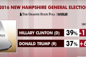 Ohio poll: Clinton, Trump tied at 44 percent
