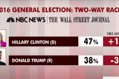 Trump down, Clinton up in latest '16 polls