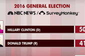 Trump lacks campaign; Clinton up nine points