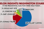 Clinton the fave among DC insiders: poll