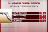 Clinton leading Trump in Florida in new poll