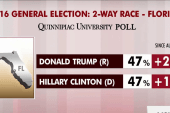 Trump closes in on Clinton lead in swing...
