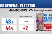 Poll puts Trump within 4 points of Clinton