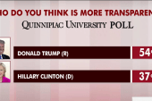 Donald Trump seen as more transparent: poll