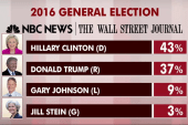 NBC/WSJ poll: Trump deemed more trustworthy