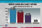 Democrats ahead in North Carolina early vote