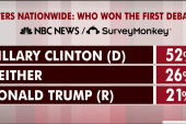Clinton took home a debate win, poll shows