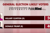 Clinton opens up 10-point lead in new poll