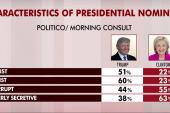 'Racist,' 'corrupt': Politico poll on 2016