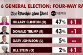 Clinton up between 4-11 points in latest...