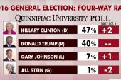 Clinton leads Trump nationally: poll