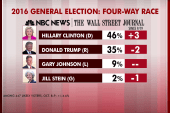 Clinton opens up double-digit lead