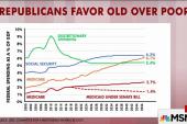Senate health bill favors elderly over...