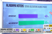 First Alabama Senate exit polls show a tight race