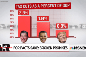 For Facts Sake: Broken Tax Promises