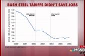 Rattner's charts: The impact of steel and aluminum tariffs