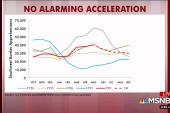 No alarming acceleration at the border, chart shows