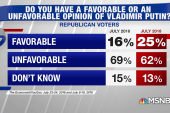 Republican favorability of Putin on the rise
