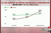 Number opposing Kavanaugh confirmation rises