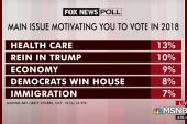 Health care is a motivating issue in midterms, poll shows