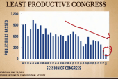Charts show why Congress gets nothing done