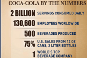 Coca-Cola begins relaunch effort
