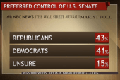 Public evenly split on control of congress