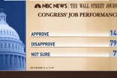 Obama, Congress score low in new poll