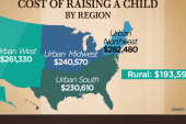 Here's how much it costs to raise a child