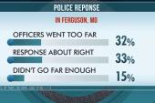 America reacts to Ferguson