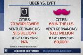 Spying, sabotage and moles: Uber vs. Lyft