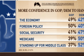 Why new poll is 'great news' for the GOP