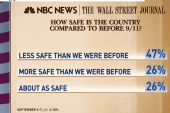 Poll: Americans feel less safe since 9/11