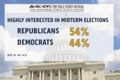 Poll: GOP winning midterm intensity war