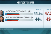 McConnell opens up lead over Grimes